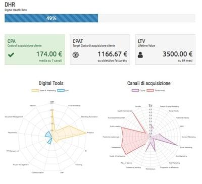 dashboard-digital-health-rate.jpg